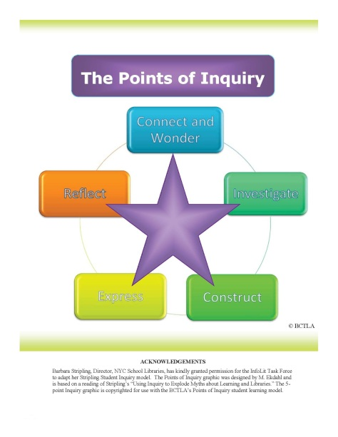 the-points-of-inquiry_-a-framework-for-information-literacy-and-the-21st-century-learner